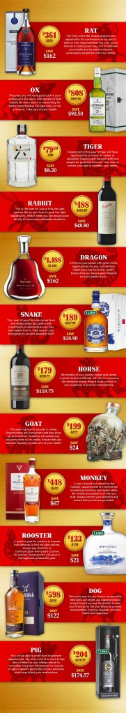 Chinese New Year Zodiac Forecast and Liquor